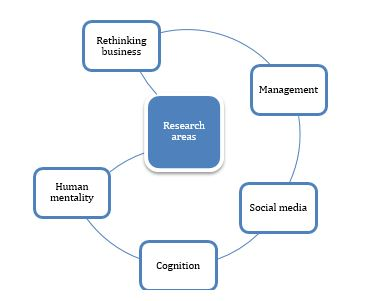 Research areas: Rethinking business, Management, Social Media, Cognition, Human Mentality